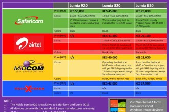 Cheapest Lumia Windows Fans East Africa rates for Nokia Lumia 920 820 620 Prices Safaricom Airtel Midcom Juuchini