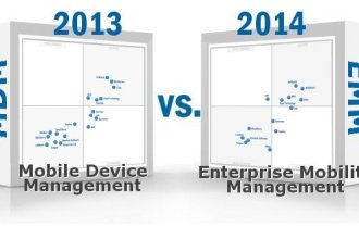 2014 Gartner Magic Quadrant Enterprise Mobility Management EMM MDM Bring Your Own Device - IC, Solutionsreview.com