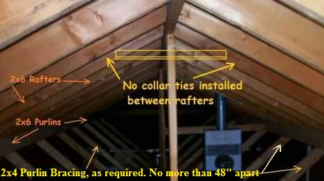 Collar Ties, Rafter Ties, Purlins And Braces | Jwk Inspections