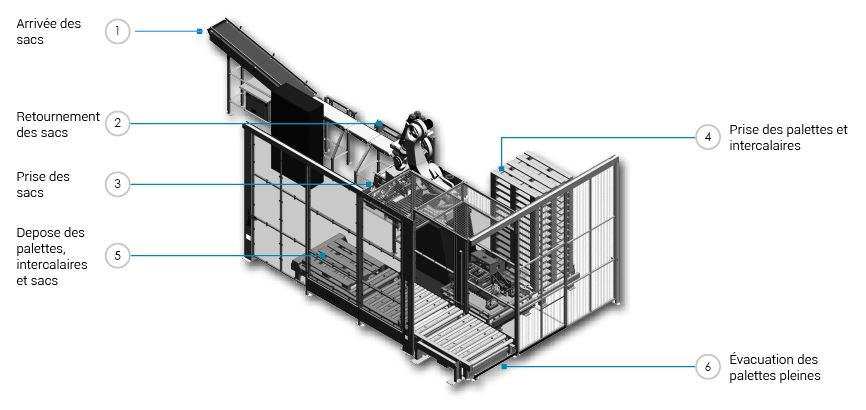 palettes fr auto electrical wiring diagrampalettiseur robotis u00e9 pour sacs plastique