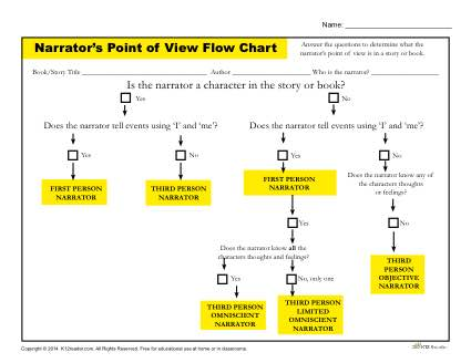 Narrator\u0027s Point of View Flow Chart - Flow Chart Printable