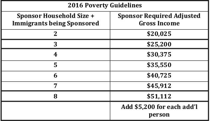 Affidavit of Support \u2013 2016 Poverty Guidelines \u2013 Kaieteur News