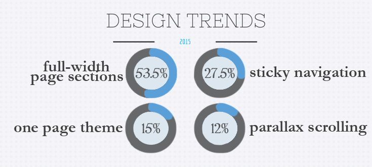 design-trends-2015-tier2