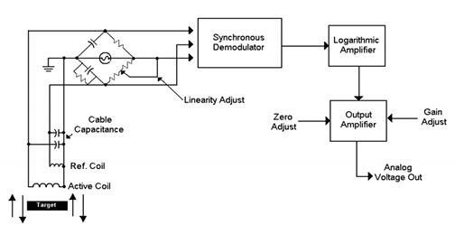 Kaman Precision Position sensors non-contact high-resolution