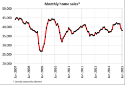 Monthly Home Sales CREA January 2015 Chart
