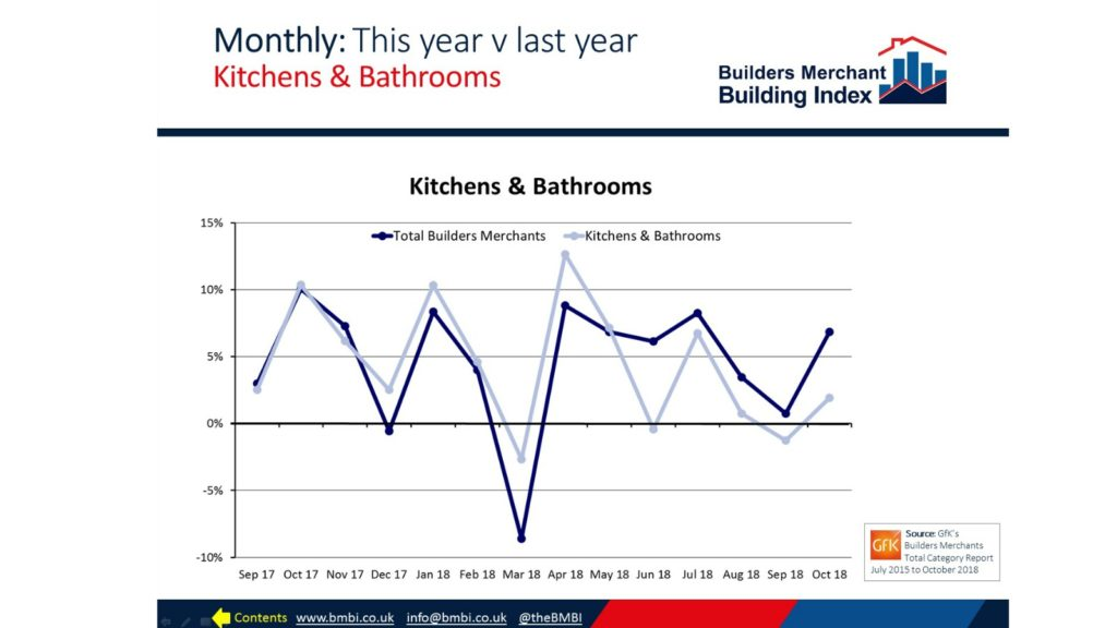 Sales tracker Merchant sales in October - Kitchens and Bathrooms News