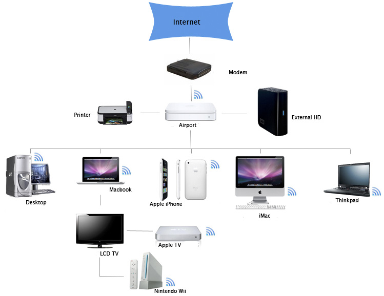 Basic Home Network Diagram Electronic Schematics collections