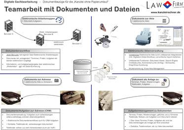 Teamwork, interne Kommunikation, Aufgabenmanagement und Workflow Funktionen: integriert in der Anwaltssoftware LawFirm