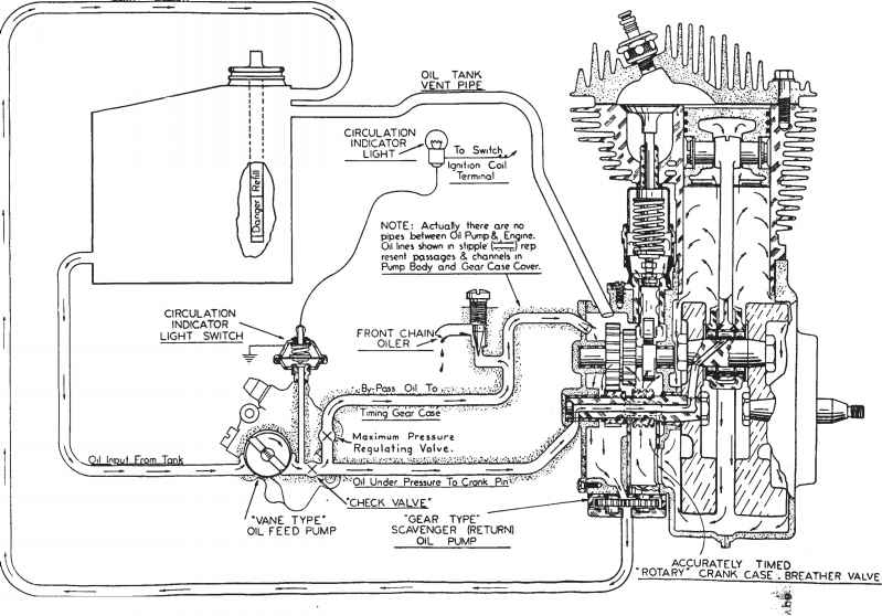 harley davidson oil pump diagram