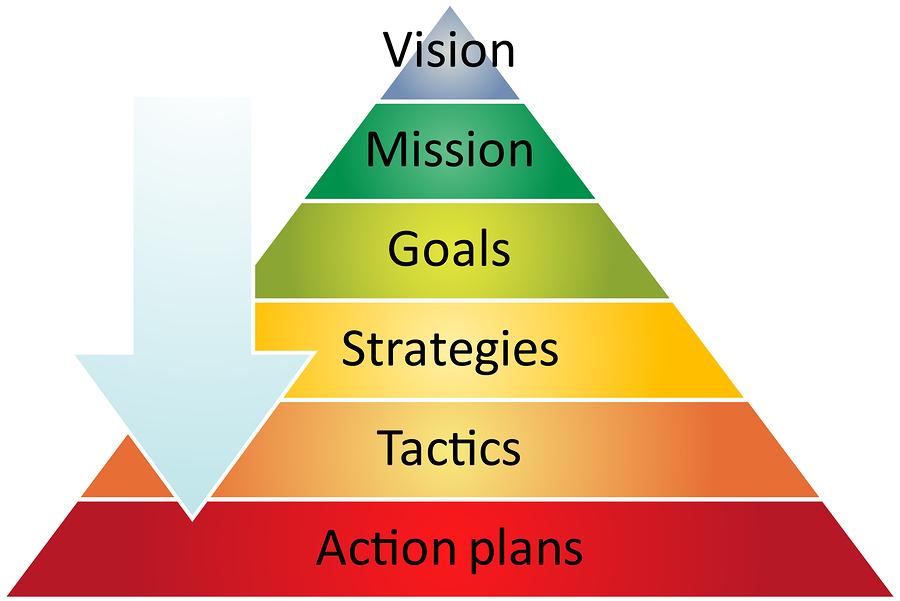 Strategy pyramid business diagram - Karen Pattock Health Business
