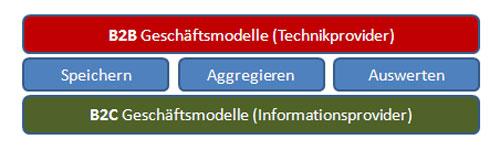 Daten Geschäftsmodelle