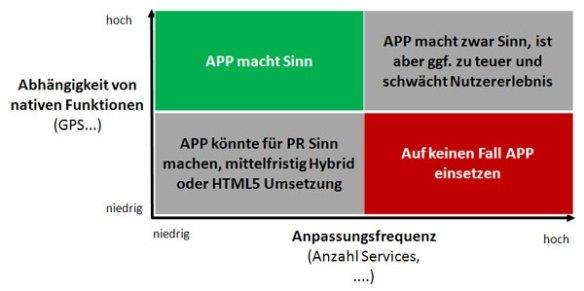 App Entscheidungsbaum