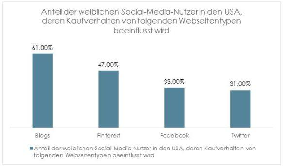 Abbildung4-Social