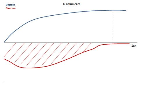 Gewinn-Umsatz-E-Commerce