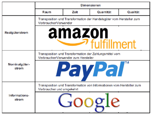 Handelsfunktionen-amazon-google