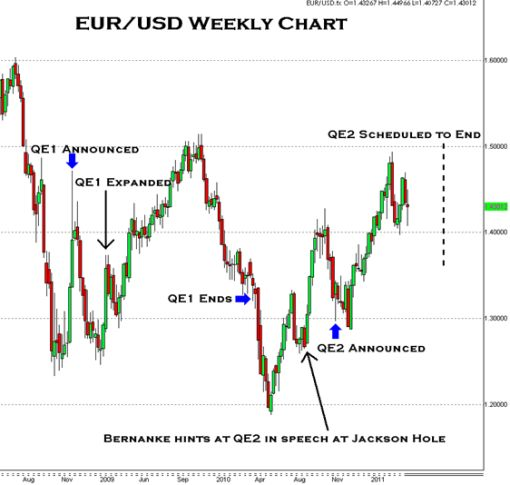 Charts How End of QE Could Impact EURUSD and USDJPY Kathy Lien