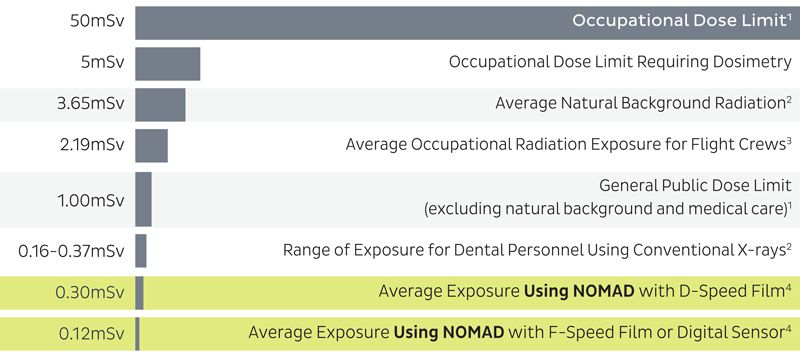 KaVo NOMAD™ Pro 2 Handheld X-ray System KaVo Dental