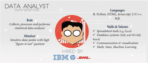 How To Write A Business Analyst Job Description The Different Data Science Roles In The Industry