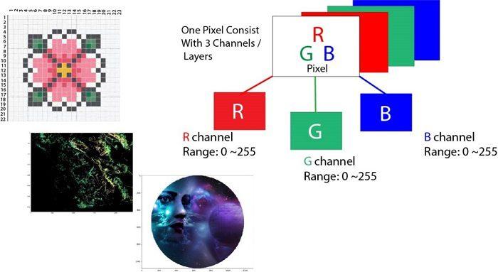 Basic Image Data Analysis Using Numpy and OpenCV \u2013 Part 1