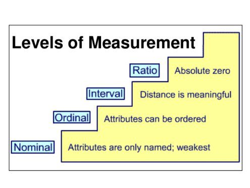 Statistics \u2013 Understanding the Levels of Measurement