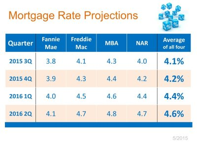 Where Will Mortgage Rates Be in 12 Months? - Realty Times