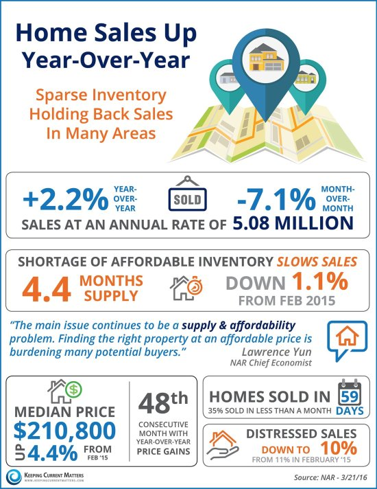 Home Sales Up Year-Over-Year | Keeping Current Matters