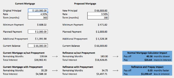 The Ultimate Refinancing Spreadsheet Calculator - Keep Thrifty