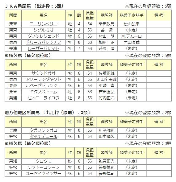 東京盃2015 出走予定馬 1