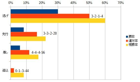 スワンステークス2015 脚質別データ