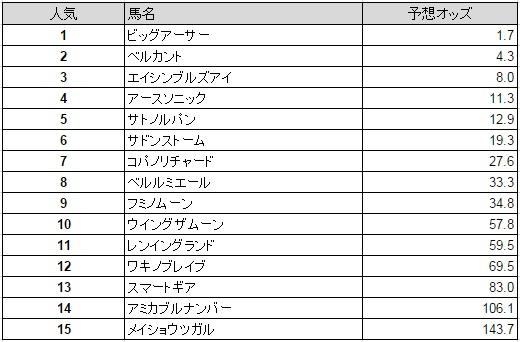 京阪杯 2015 予想オッズ