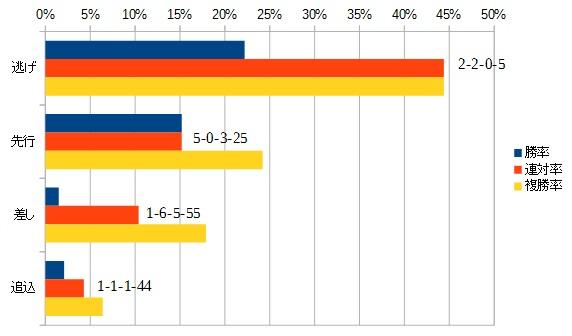 京阪杯 2015 脚質別データ