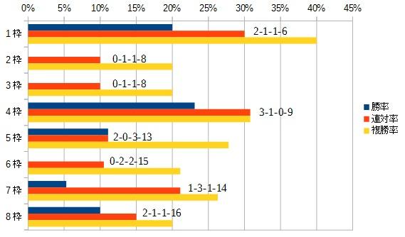 デイリー杯2歳ステークス2015 枠順別データ