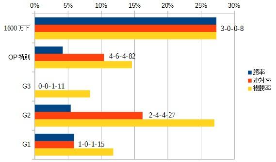 京阪杯 2015 前走のクラス別データ