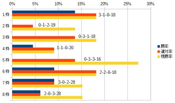 朝日杯フューチュリティステークス 2015 枠順別データ