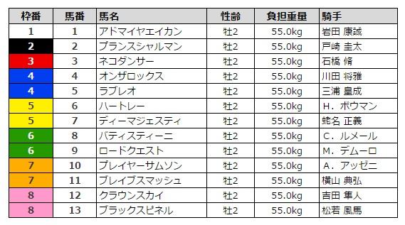 ホープフルステークス 2015 枠順
