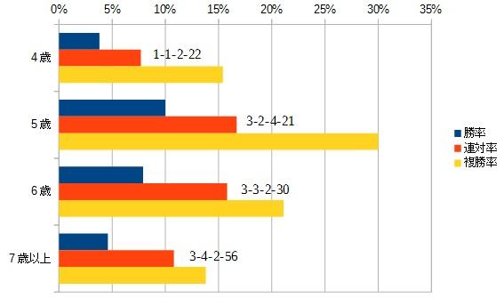中山金杯 2016 年齢別データ