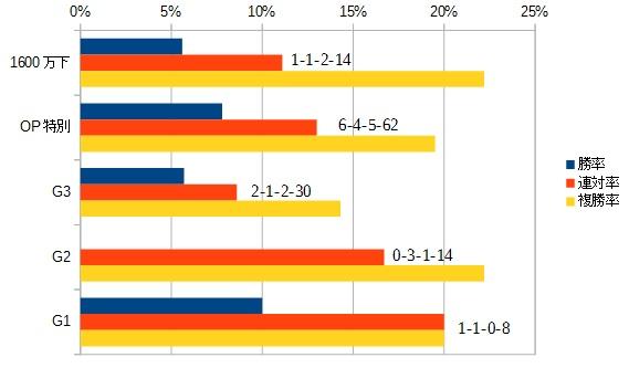 シルクロードステークス 2016 前走のクラス別データ