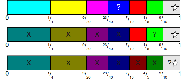 A binary search for the region containing 39/40.
