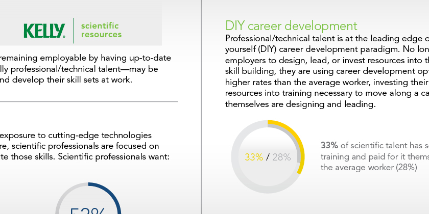 The rise of interdisciplinary engineering skills sets Kelly Services