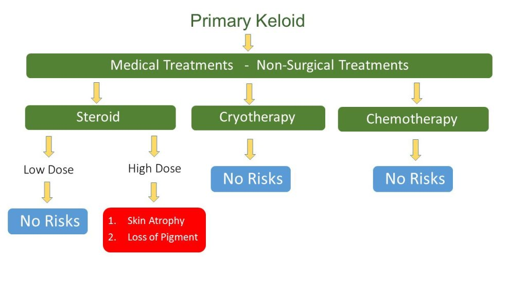 Keloid Successful Treatment