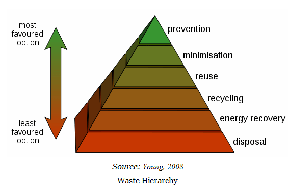waste-hierarchy-2008