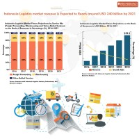 Indonesia Logistics and Warehousing Market by Sector