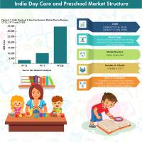 Preschool and Daycare Services Market in India, Daycare ...