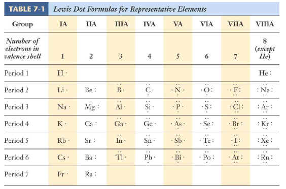 Valence Electrons and Lewis Electron Dot of Atoms and Ions