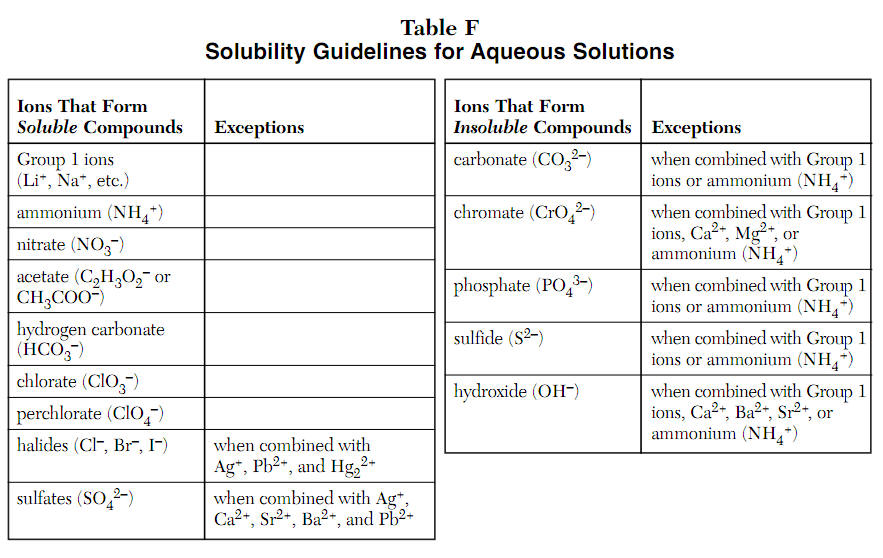 Solubility Chart Example Amazing Solubility Chart Example Images