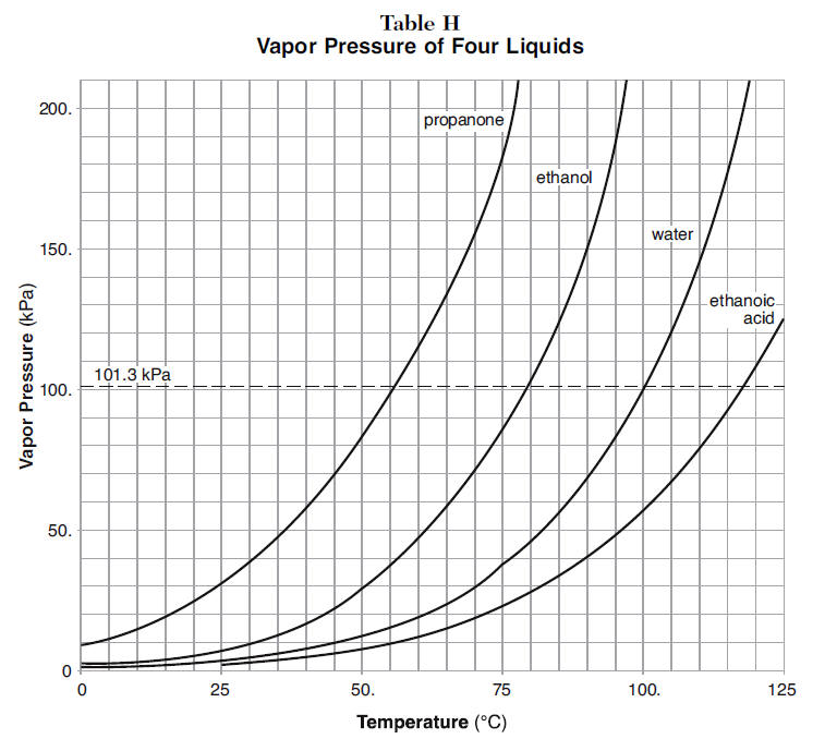 Determine Boiling Point from Vapor Pressure