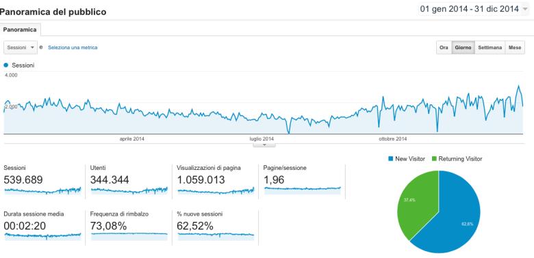 Statistiche2014