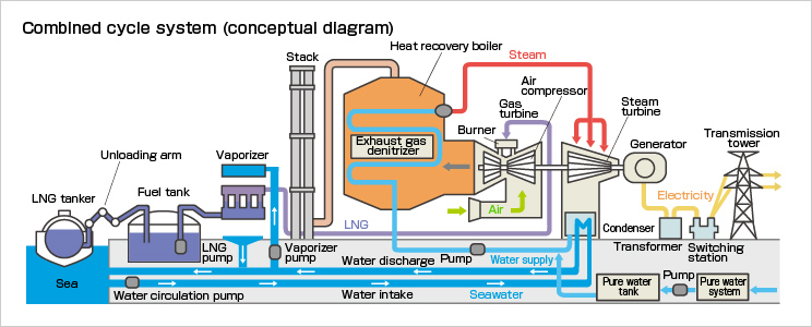 Power Plant Generator Diagram - Wiring Diagrams Schema