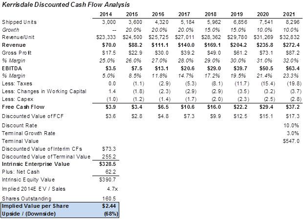 Discounted cash flow interpretation gutschein bootstour hamburg - discounting cash flow