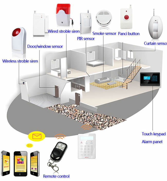 National Burglar Alarm Honeywell Burglar Alarm Wiring Diagram